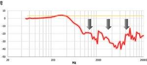 Volle Konzentration auf das Spielgeschehen dank effektiver Geräuschabschirmung um bis zu 30dB