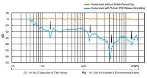 Zwei innovative Technologien zur Geräuschunterdrückung eliminieren effektiv Störgeräusche