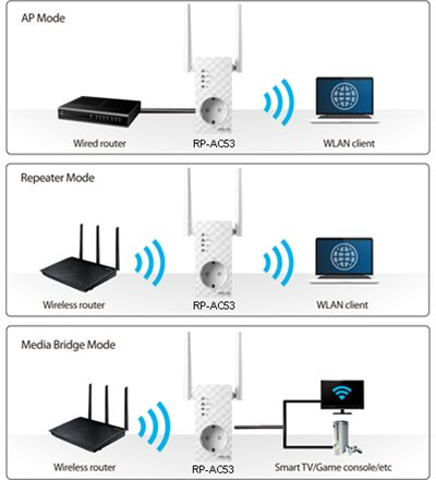 3-in-1 Repeater-, Access Point- und Media-Bridge-Modus