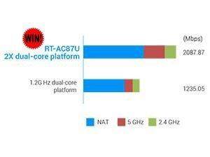 Ultraschnelles WLAN mit 2,3 Gbit*