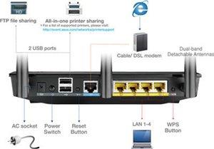 Zwei multifunktionale, integrierte USB-Schnittstellen